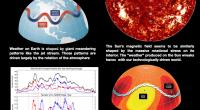 Graph depicting solar magnetic weather
