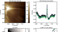 Graphic of intensity and polarization data