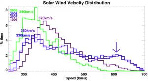 Solar wind velocity distribution image