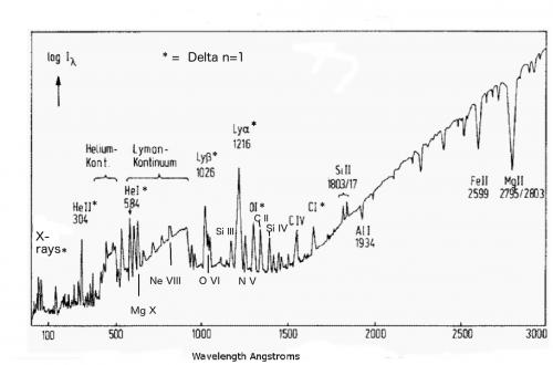 The solar spectrum absorption features across the solar atmosphere image