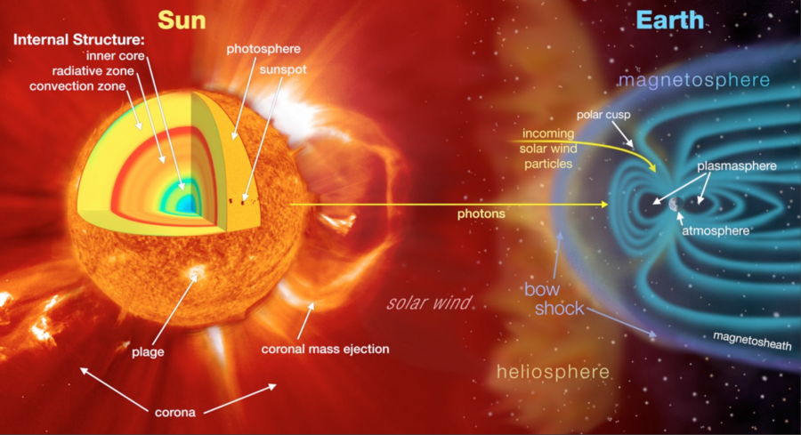 Artistic rendering of the Sun and its atmosphere consist