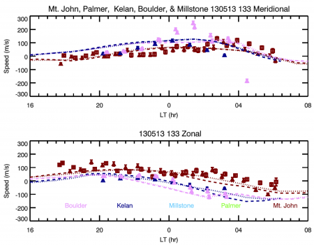 Graph depicting Meridional and Zonal Winds