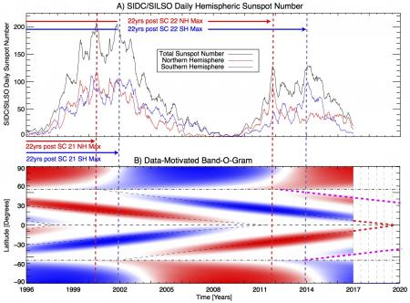 Comparing the evolution of the daily hemispheric sunspot number and a data-inspired representation of activity band polarity and migration image