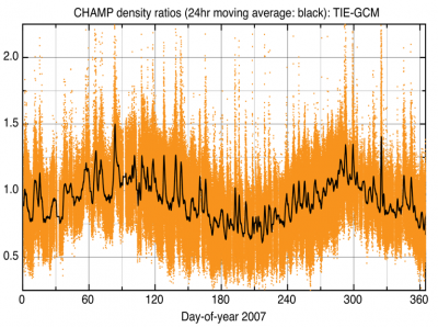 Graph depicting TIE-GCM density ratios computed with 2007 CHAMP data