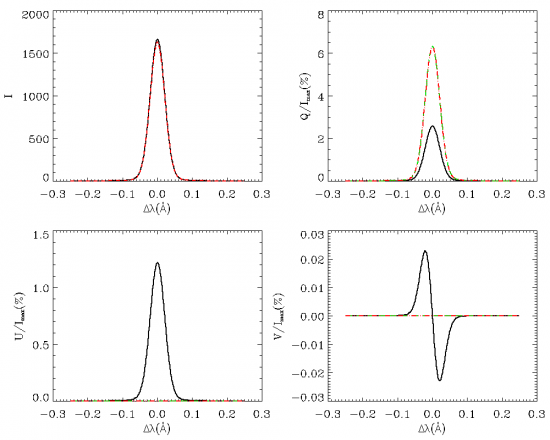 Stokes profiles of the Fe I transition image