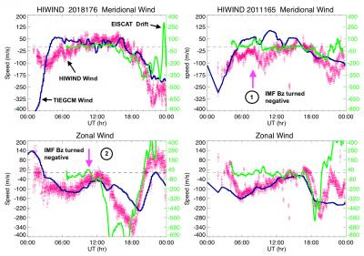 Graphs depicting 2018 HIWIND Thermospheric Wind Observations