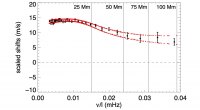 Graph depicting measured Doppler frequency shifts