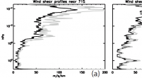 Vertical profiles of maximum wind shear