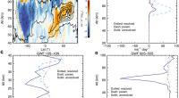 Graph depicting Gravity Wave Forcing
