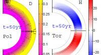 Snapshots of poloidal field