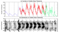 140 year record of solar filaments