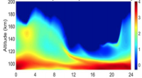 Time and altitude distribution