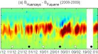 Plot showing EEJ obtained from Huancayo and Fuquene observatories